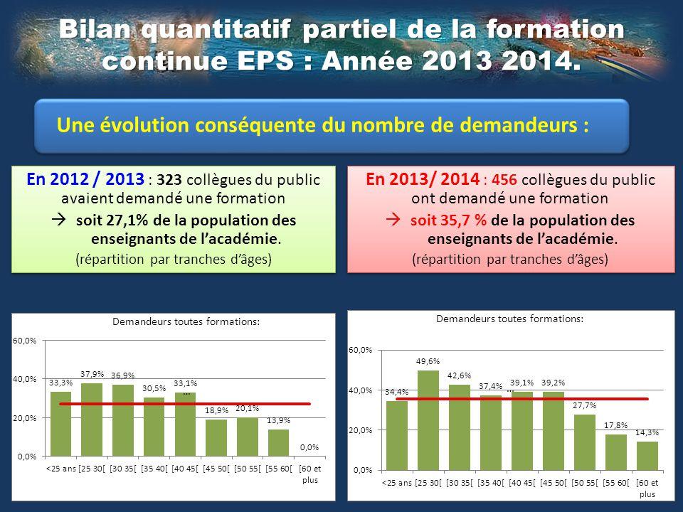 Bilan quantitatif partiel de la formation continue EPS : Année 2013 2014. Une évolution conséquente du nombre de demandeurs : En 2012 / 2013 : 323 col