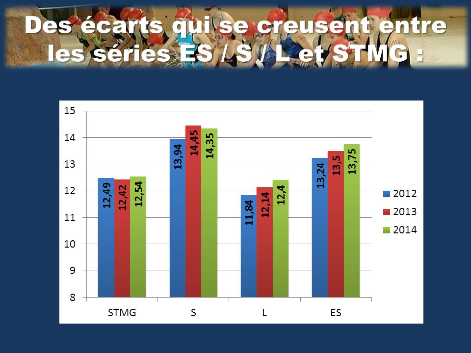 Des écarts qui se creusent entre les séries ES / S / L et STMG :