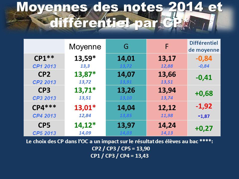 Moyennes des notes 2014 et différentiel par CP* Moyenne GF Différentiel de moyenne CP1** CP1 2013 13,59* 13,3 14,01 13,72 13,17 12,88 -0,84 CP2 CP2 20