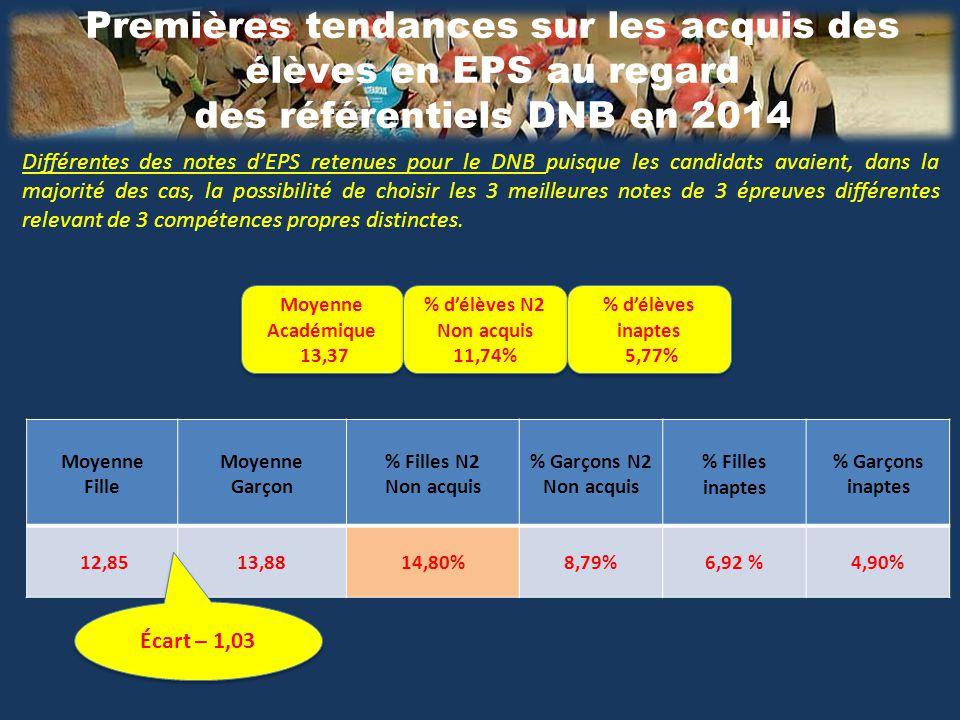Premières tendances sur les acquis des élèves en EPS au regard des référentiels DNB en 2014 Moyenne Fille Moyenne Garçon % Filles N2 Non acquis % Garçons N2 Non acquis % Filles inaptes % Garçons inaptes 12,8513,8814,80%8,79%6,92 %4,90% Moyenne Académique 13,37 Moyenne Académique 13,37 Différentes des notes d'EPS retenues pour le DNB puisque les candidats avaient, dans la majorité des cas, la possibilité de choisir les 3 meilleures notes de 3 épreuves différentes relevant de 3 compétences propres distinctes.