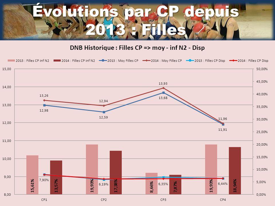 Évolutions par CP depuis 2013 : Filles