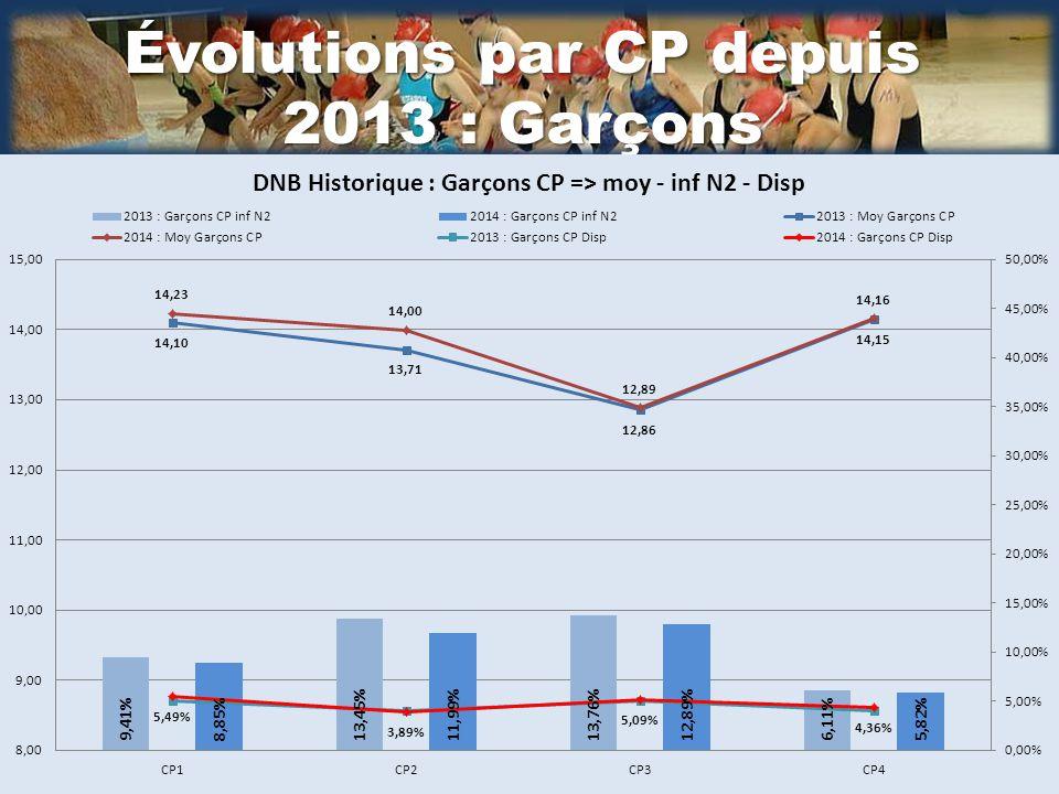 Évolutions par CP depuis 2013 : Garçons