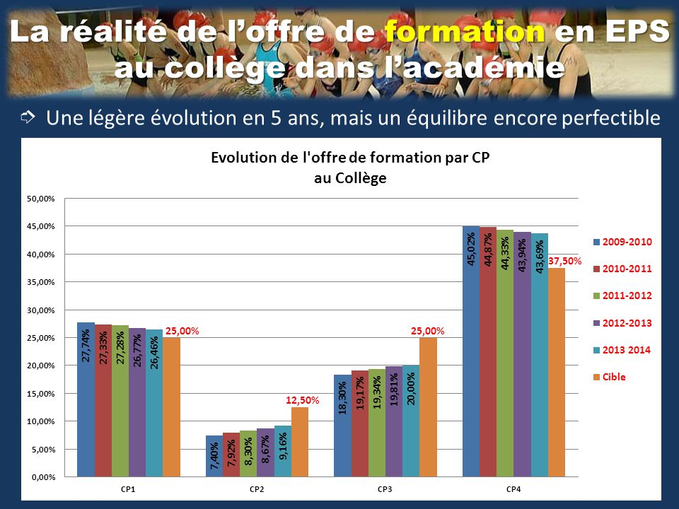La réalité de l'offre de formation en EPS au collège dans l'académie ➮ Une légère évolution en 5 ans, mais un équilibre encore perfectible