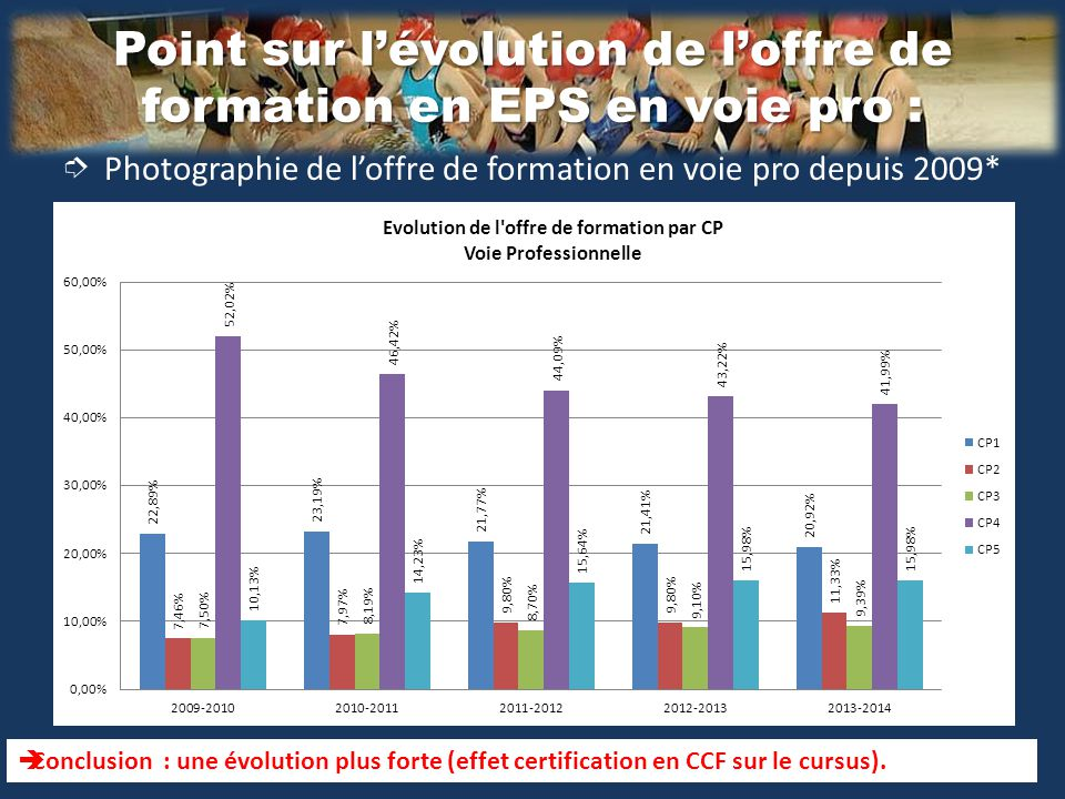 L'évolution de l'offre de formation en EPS au LGT: ➮ Photographie de l'offre de formation en LGT depuis 2009*  Constat : une évolution conséquente de l'offre de formation proposée aux élèves depuis 5 ans sur le cursus lycée, corrélée à la montée des programmes du lycée de 2010.