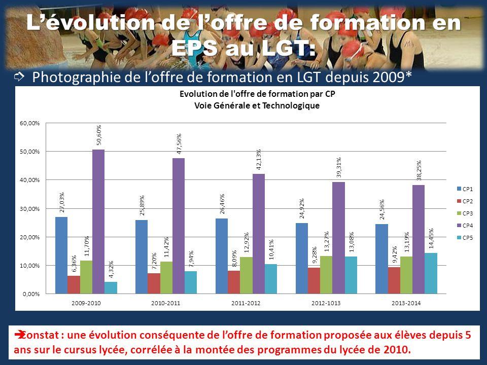 Évolution de l'offre de formation en collège sur les 8 groupes d'activités.