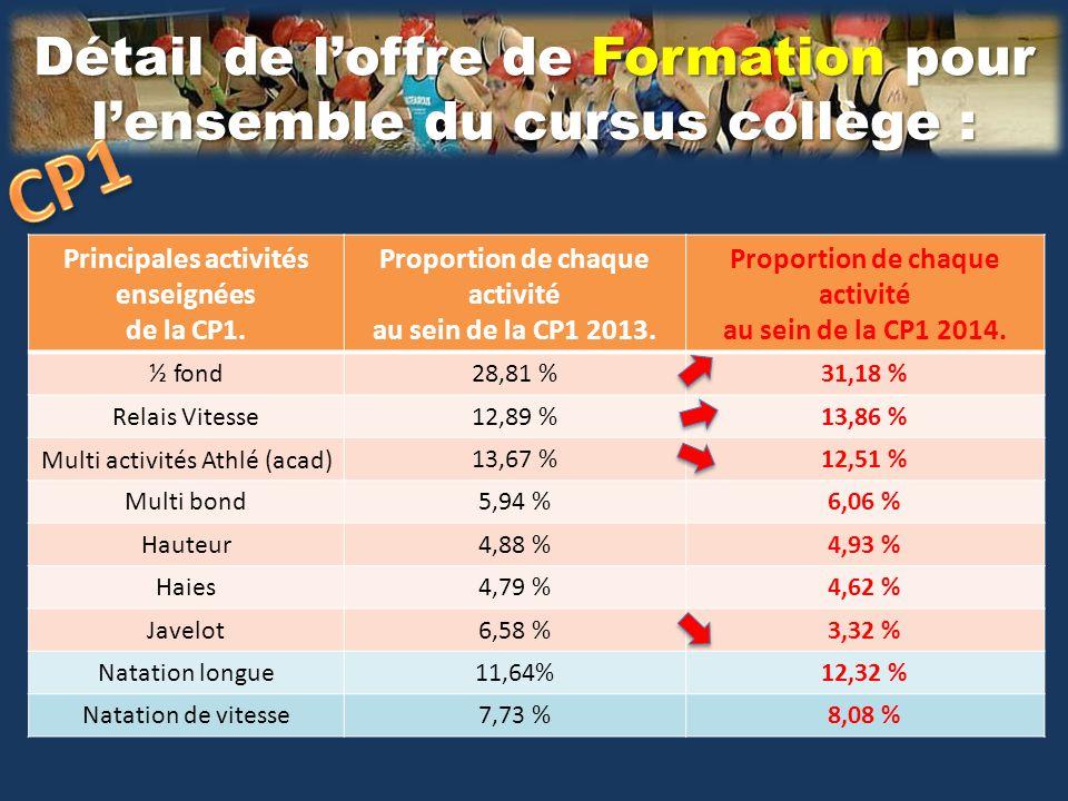 Détail sur l'offre de Formation pour l'ensemble du cursus collège : Principales activités enseignées de la CP2.