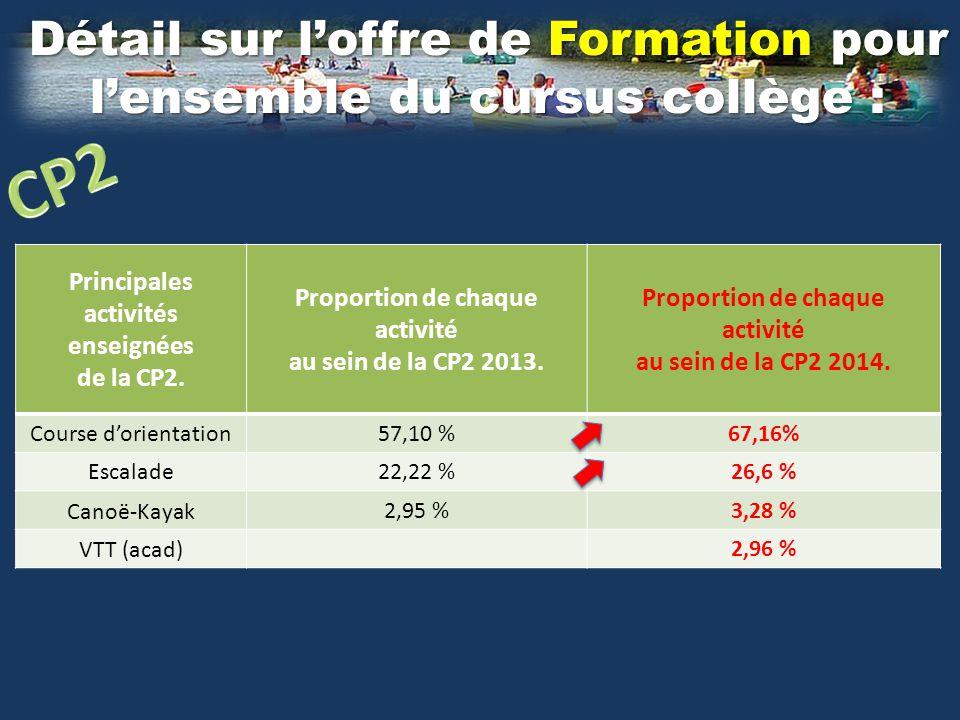 Détail sur l'offre de Formation pour l'ensemble du cursus collège : Principales activités enseignées de la CP3 Proportion de chaque activité au sein de la CP3 2013.