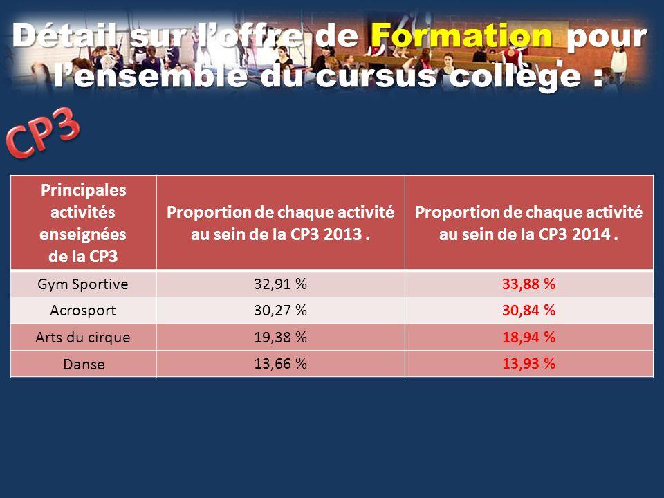 Détail sur l'offre de Formation pour l'ensemble du cursus collège : Principales activités enseignées de la CP4.