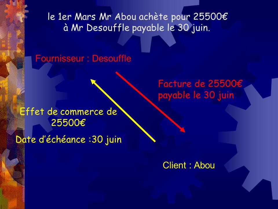 Fournisseur : Desouffle Client : Abou Facture de 25500€ payable le 30 juin Effet de commerce de 25500€ Date d'échéance :30 juin le 1er Mars Mr Abou achète pour 25500€ à Mr Desouffle payable le 30 juin.