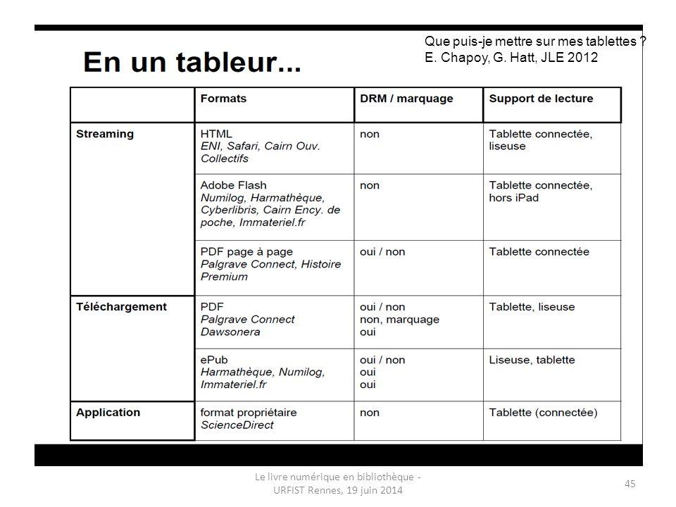 Le livre numérique en bibliothèque - URFIST Rennes, 19 juin 2014 45 Que puis-je mettre sur mes tablettes .