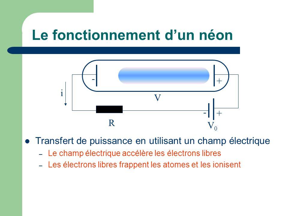 Le fonctionnement d'un néon Transfert de puissance en utilisant un champ électrique – Le champ électrique accélère les électrons libres – Les électrons libres frappent les atomes et les ionisent V0V0 + - R i V + -