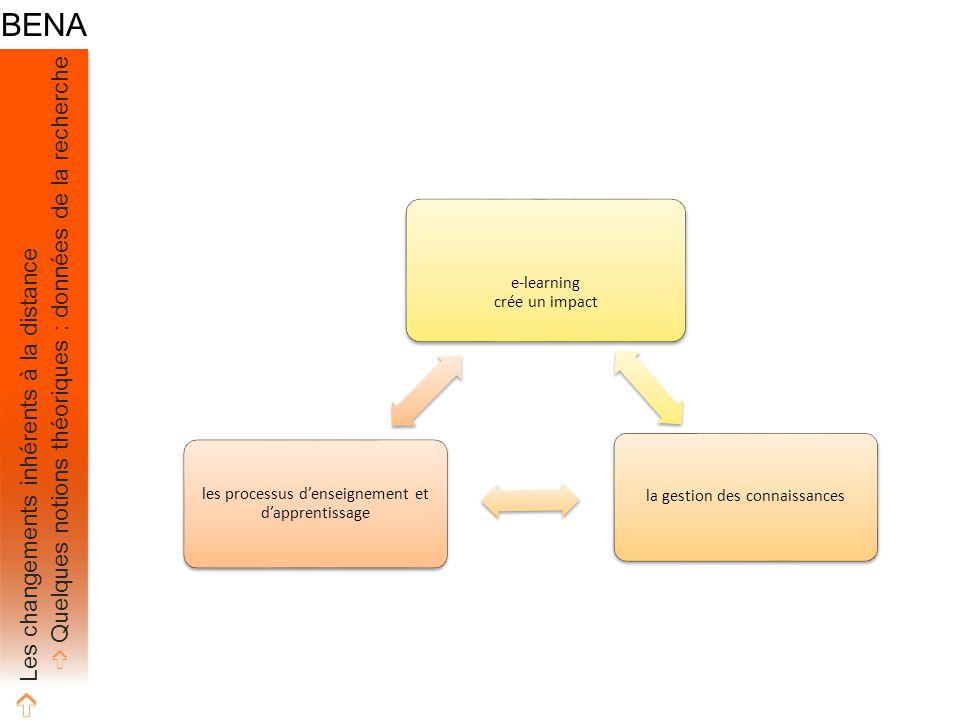 e-learning crée un impact la gestion des connaissances les processus d'enseignement et d'apprentissage ➩ Les changements inhérents à la distance ➩ Quelques notions théoriques : données de la recherche