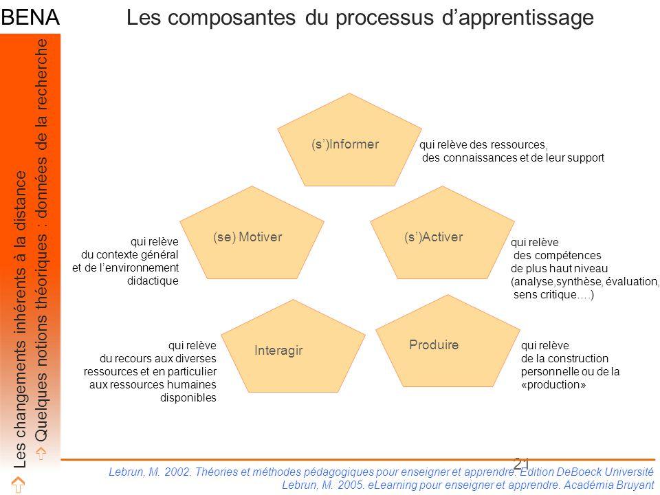 21 (s')Informer (s')Activer(se) Motiver Interagir Produire Lebrun, M. 2002. Théories et méthodes pédagogiques pour enseigner et apprendre. Edition DeB