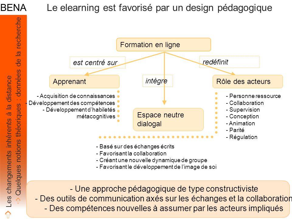 Formation en ligne Apprenant est centré sur Espace neutre dialogal intègre Rôle des acteurs redéfinit - Une approche pédagogique de type constructiviste - Des outils de communication axés sur les échanges et la collaboration - Des compétences nouvelles à assumer par les acteurs impliqués - Personne ressource - Collaboration - Supervision - Conception - Animation - Parité - Régulation - Acquisition de connaissances - Développement des compétences - Développement d'habiletés métacognitives - Basé sur des échanges écrits - Favorisant la collaboration - Créant une nouvelle dynamique de groupe - Favorisant le développement de l'image de soi ➩ Les changements inhérents à la distance ➩ Quelques notions théoriques : données de la recherche Le elearning est favorisé par un design pédagogique