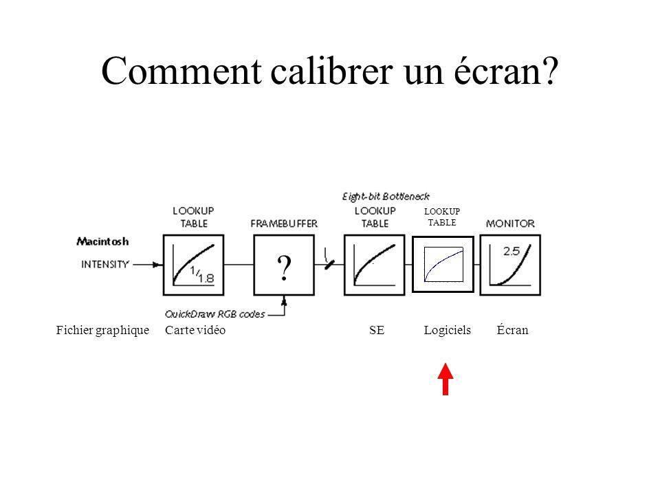 Carte vidéoFichier graphiqueSEÉcran Logiciels LOOKUP TABLE Comment calibrer un écran