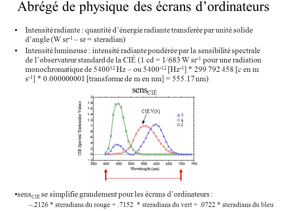 Abrégé de physique des écrans d'ordinateurs Intensité radiante : quantité d'énergie radiante transferée par unité solide d'angle (W sr -1 – sr = steradian) Intensité lumineuse : intensité radiante pondérée par la sensibilité spectrale de l'observateur standard de la CIÉ (1 cd = 1/683 W sr -1 pour une radiation monochromatique de 5400 12 Hz – ou 5400 -12 [Hz -1 ] * 299 792 458 [c en m s -1 ] * 0.000000001 [transforme de m en nm] = 555.17 nm) sens CIÉ sens CIÉ se simplifie grandement pour les écrans d'ordinateurs : –.2126 * steradians du rouge +.7152 * steradians du vert +.0722 * steradians du bleu