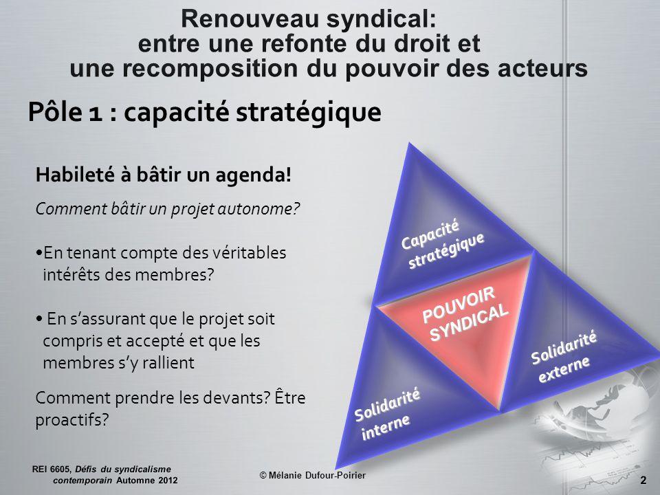 Capacité stratégique Solidarité interne Solidarité externe POUVOIR SYNDICAL Habileté à bâtir un agenda.