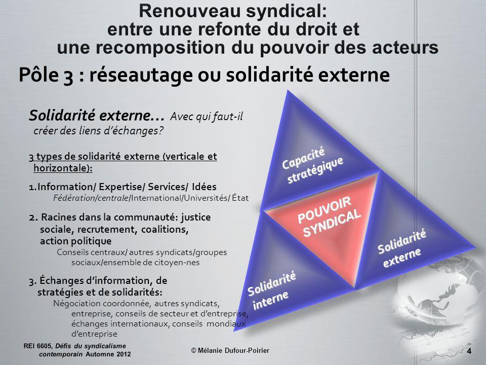 Capacité stratégique Solidarité interne Solidarité externe POUVOIR SYNDICAL Pôle 3 : réseautage ou solidarité externe Solidarité externe… Avec qui faut-il créer des liens d'échanges.