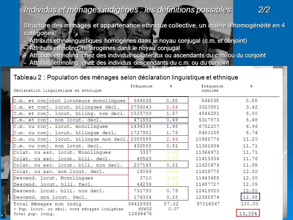 Tableau 2 : Population des ménages selon déclaration linguistique et ethnique Tableau 2 : Population des ménages selon déclaration linguistique et ethnique Fréquence % Fréquence % Déclaration linguistique et ethnique cumulée __________________________________________________________________________________________ C.m.