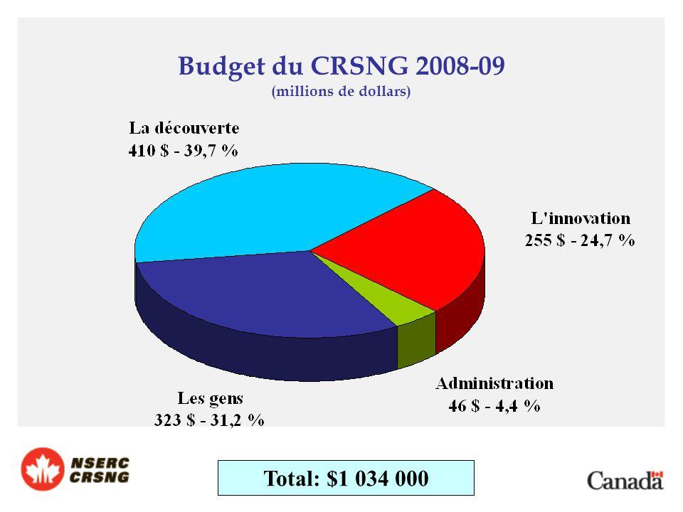 Total: $1 034 000 Budget du CRSNG 2008-09 (millions de dollars)