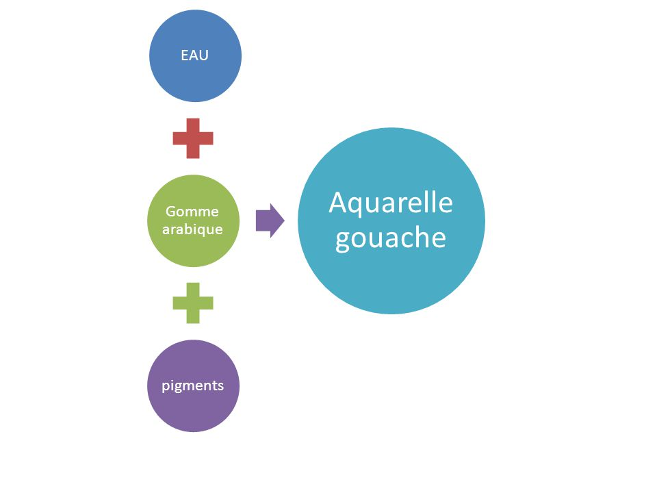 EAU Gomme arabique pigments Aquarelle gouache