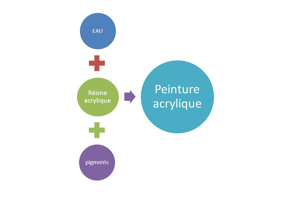 EAU Résine acrylique pigments Peinture acrylique
