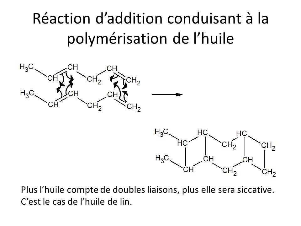 Réaction d'addition conduisant à la polymérisation de l'huile Plus l'huile compte de doubles liaisons, plus elle sera siccative.