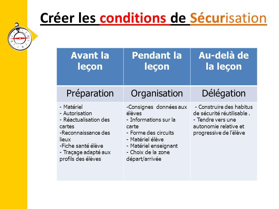 Créer les conditions de Sécurisation Avant la leçon Pendant la leçon Au-delà de la leçon PréparationOrganisationDélégation - Matériel - Autorisation -