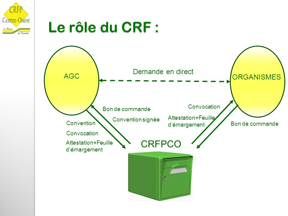 Le rôle du CRF : CRFPCO AGC ORGANISMES Demande en direct Bon de commande Convention Convocation Attestation+Feuille d'émargement Bon de commande Convention signée Convocation Attestation+Feuille d'émargement