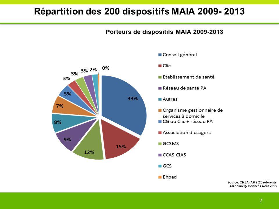 7 Répartition des 200 dispositifs MAIA 2009- 2013 Source: CNSA- ARS (26 référents Alzheimer)- Données Août 2013