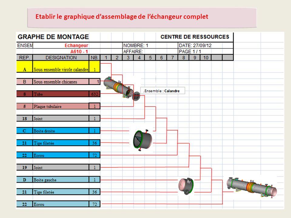 Synthèse et correction du graphe d'assemblage de l'échangeur complet A610-1 Etablir le graphique d'assemblage de l'échangeur complet