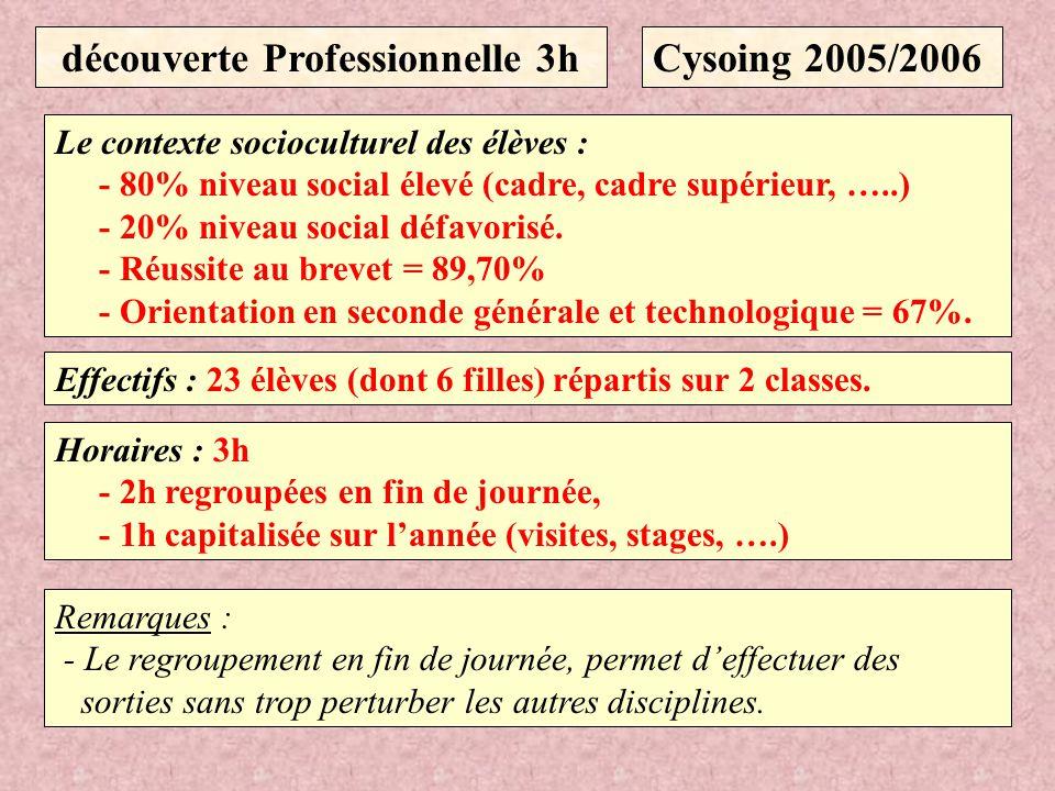 découverte Professionnelle 3h Le contexte socioculturel des élèves : - 80% niveau social élevé (cadre, cadre supérieur, …..) - 20% niveau social défav