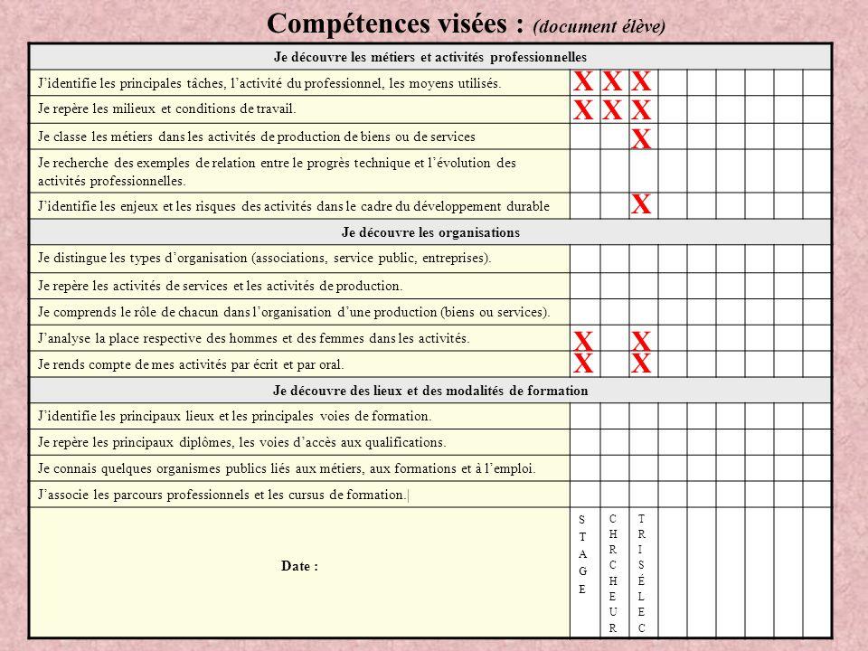 Compétences visées : (document élève) Je découvre les métiers et activités professionnelles J'identifie les principales tâches, l'activité du professi
