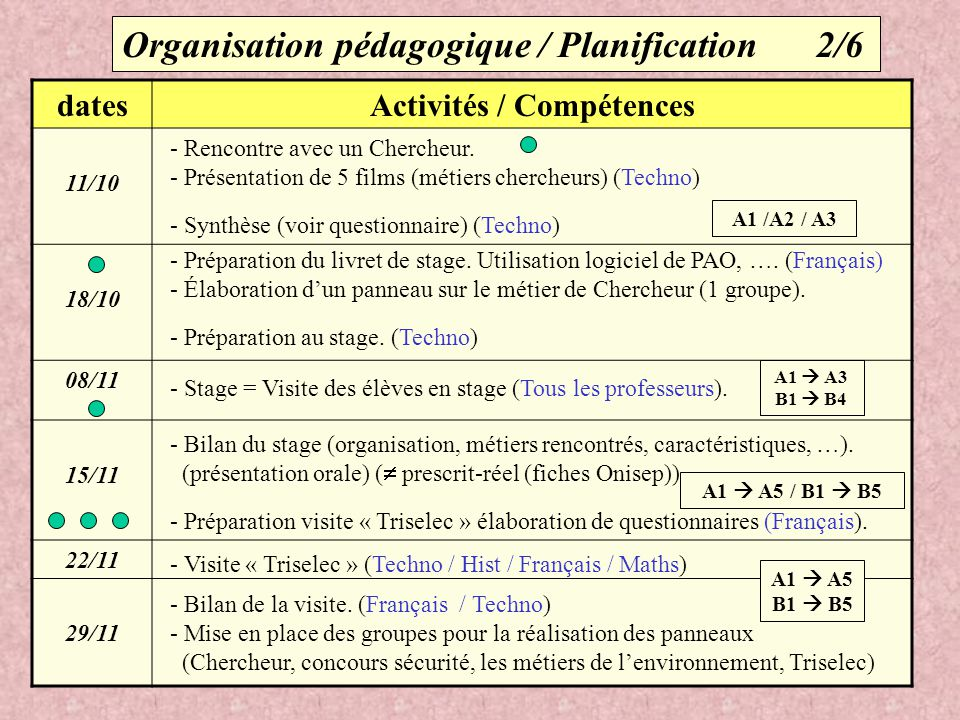 Organisation pédagogique / Planification 2/6 datesActivités / Compétences 11/10 18/10 08/11 15/11 22/11 29/11 A1  A3 B1  B4 A1  A5 / B1  B5 - Renc