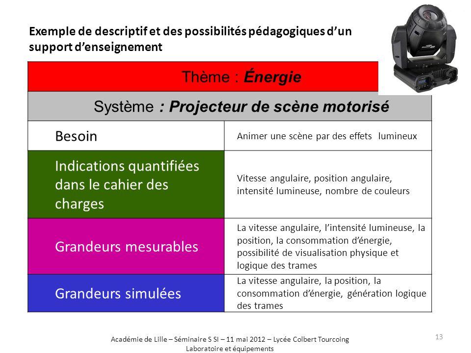 Exemple de descriptif et des possibilités pédagogiques d'un support d'enseignement Exemple Thème : Énergie Système : Projecteur de scène motorisé Beso