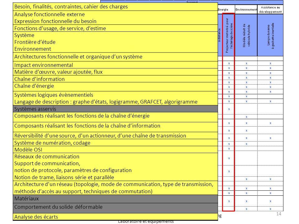 Académie de Lille – Séminaire S SI – 11 mai 2012 – Lycée Colbert Tourcoing Laboratoire et équipements Besoin, finalités, contraintes, cahier des charg