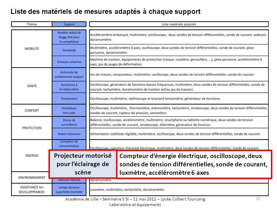 Liste des matériels de mesures adaptés à chaque support Académie de Lille – Séminaire S SI – 11 mai 2012 – Lycée Colbert Tourcoing Laboratoire et équi