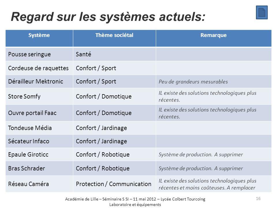 Regard sur les systèmes actuels: Académie de Lille – Séminaire S SI – 11 mai 2012 – Lycée Colbert Tourcoing Laboratoire et équipements SystèmeThème so