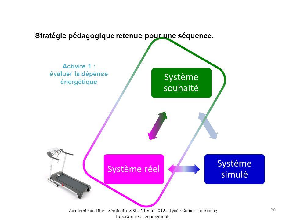 Système souhaité Système simulé Système réel Activité 1 : évaluer la dépense énergétique Stratégie pédagogique retenue pour une séquence. Académie de
