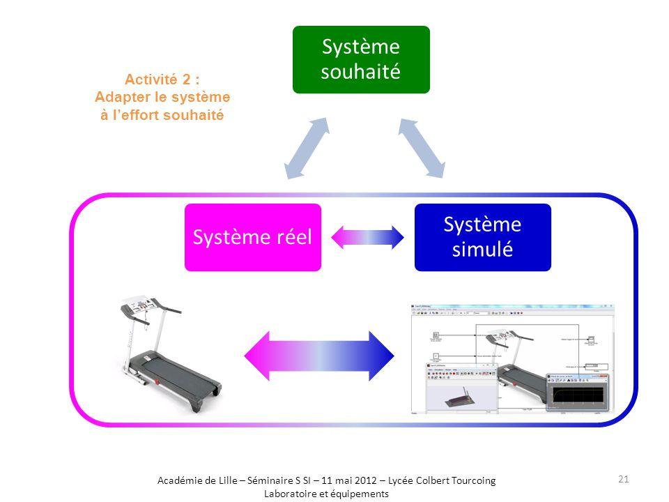 Activité 2 : Adapter le système à l'effort souhaité Système souhaité Système simulé Système réel Académie de Lille – Séminaire S SI – 11 mai 2012 – Lycée Colbert Tourcoing Laboratoire et équipements 21