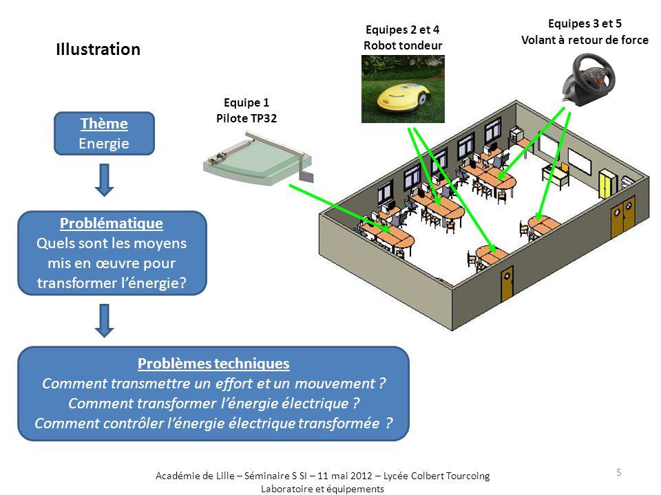 Thème Energie Problématique Quels sont les moyens mis en œuvre pour transformer l'énergie? Problèmes techniques Comment transmettre un effort et un mo