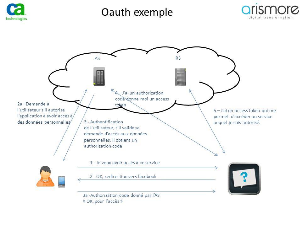 Oauth exemple AS RS 1 - Je veux avoir accès à ce service 2 - OK, redirection vers facebook 3a -Authorization code donné par l'AS « OK, pour l'accès »