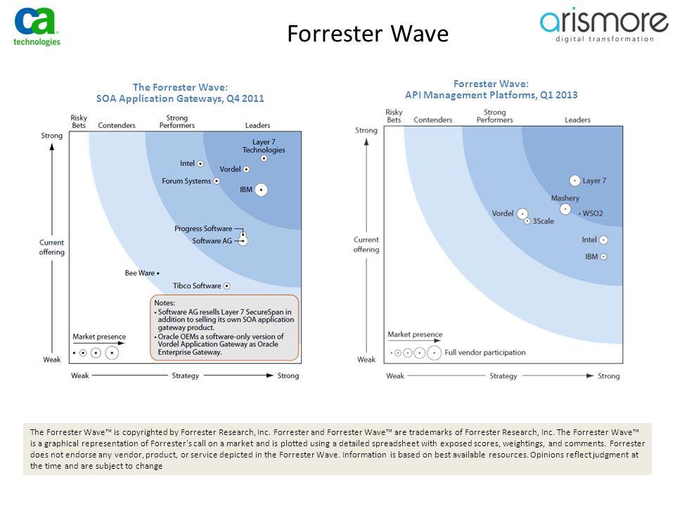 Forrester Wave Forrester Wave: API Management Platforms, Q1 2013 The Forrester Wave: SOA Application Gateways, Q4 2011 The Forrester Wave™ is copyrigh