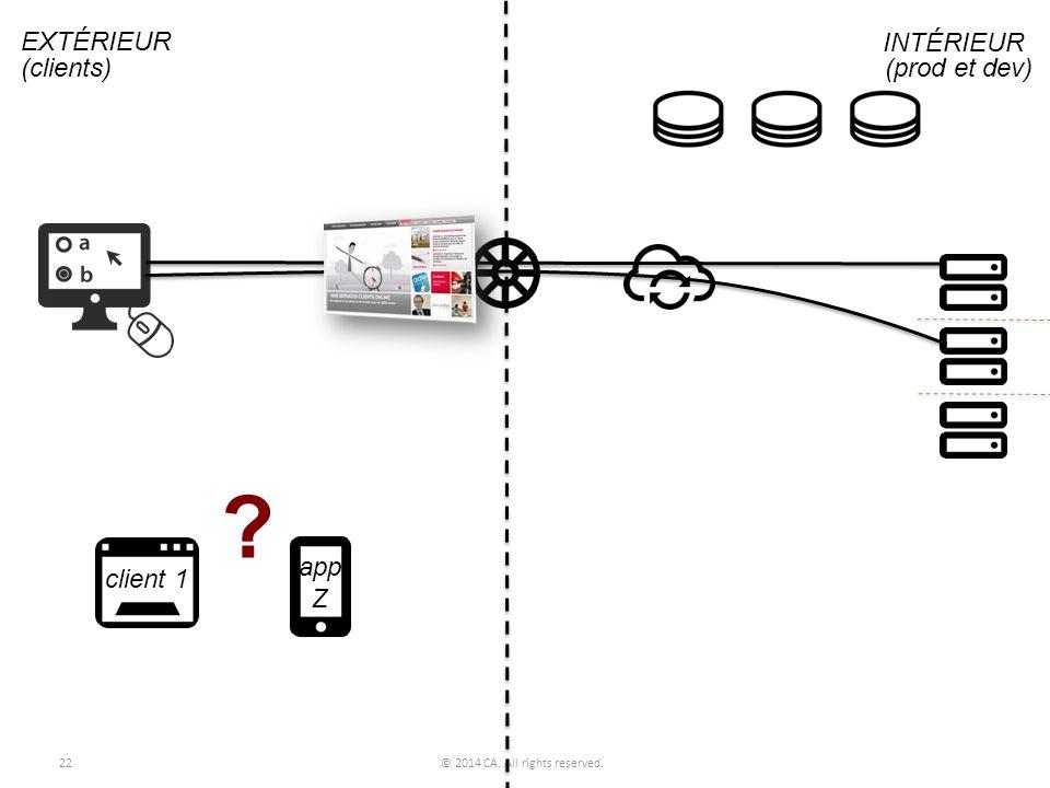 22© 2014 CA. All rights reserved. ? EXTÉRIEUR INTÉRIEUR (clients) (prod et dev) client 1 app Z