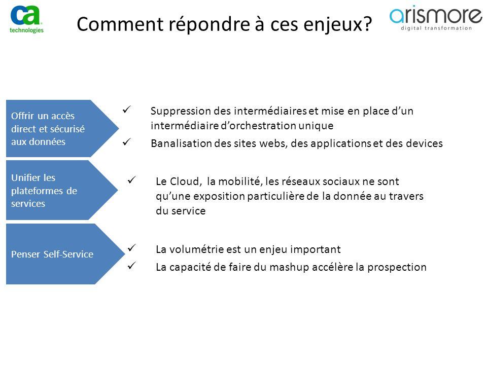 Comment répondre à ces enjeux? Offrir un accès direct et sécurisé aux données Unifier les plateformes de services Penser Self-Service Le Cloud, la mob
