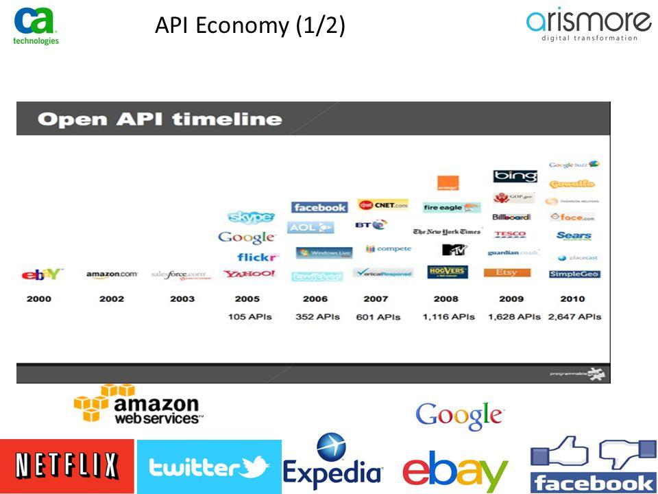 API Economy (2/2)