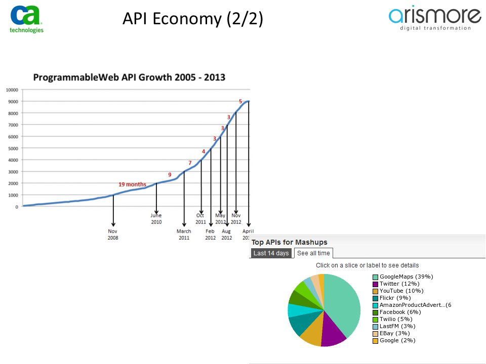 ̶Classes  Enterprise API: Informations sensibles, Business transactions,..