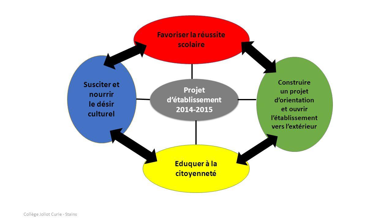 Projet d'établissement 2014-2015 Favoriser la réussite scolaire Eduquer à la citoyenneté Susciter et nourrir le désir culturel Construire un projet d'