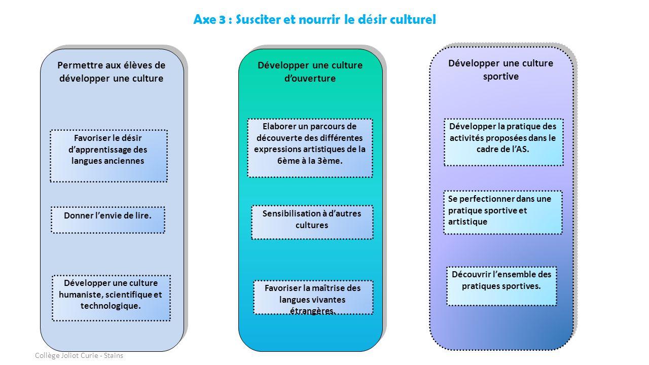 Permettre aux élèves de développer une culture Favoriser le désir d'apprentissage des langues anciennes Donner l'envie de lire. Développer une culture