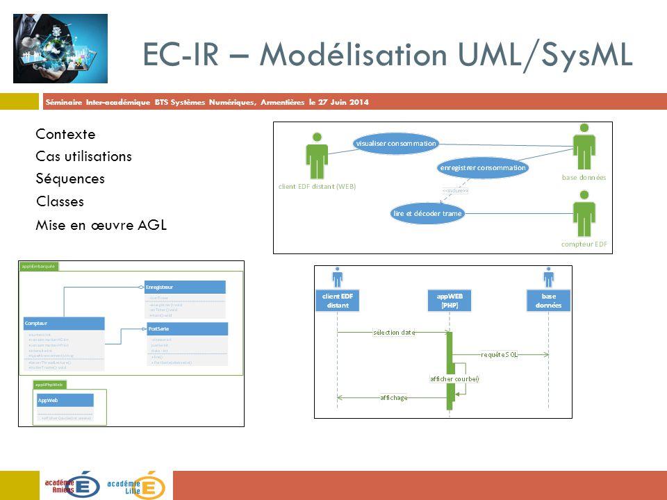 Séminaire Inter-académique BTS Systèmes Numériques, Armentières le 27 Juin 2014 EC-IR – Modélisation UML/SysML Cas utilisations Séquences Contexte Cla
